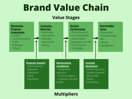 The Brand Value Chain